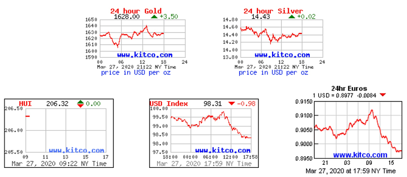 Charts: Gold, Silver, HUI, USD, EUR Charts