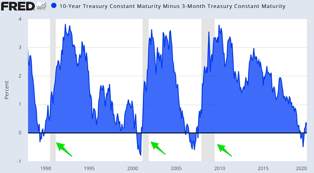 Chart: 10-Year Treasury Constant Maturity Minus 3-month Treasury Constant Maturity