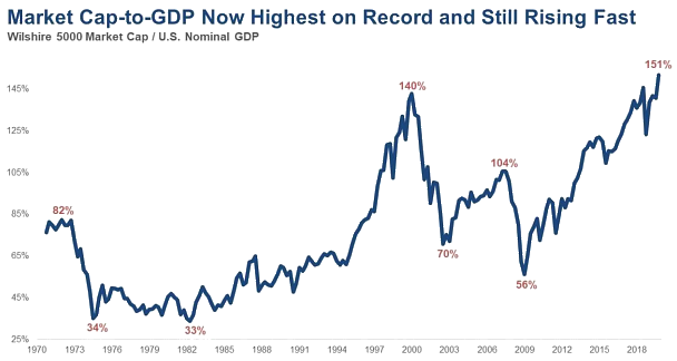 Chart: MCap-to-GDP - Highest on record and still rising fast