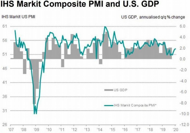 Chart: IHS Markit Composite PMI and U.S. GDP