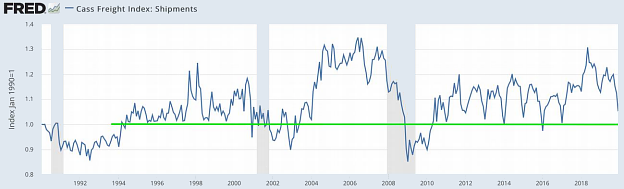 Chart: Cass Freight Index - Shipments