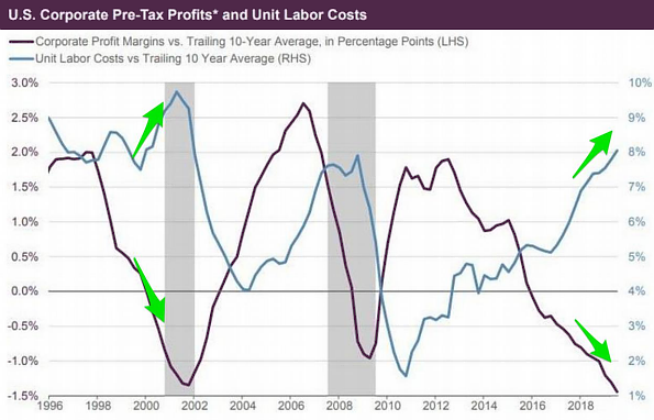 US Corporate Pre-Tax Profits and Unit Labor Costs