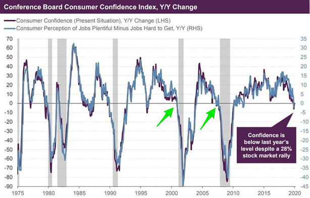Chart: Conference Board Consumer Confidence Index, Y/Y Change