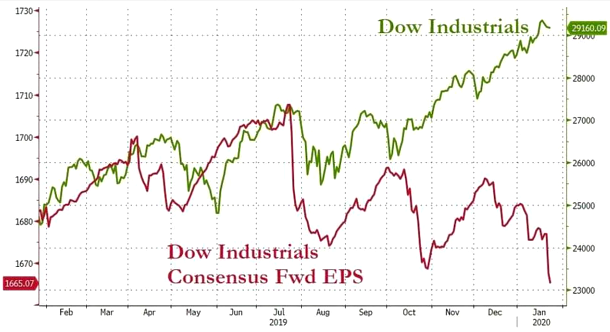 Chart: DOW Industrials and Consensus Fwd EPS