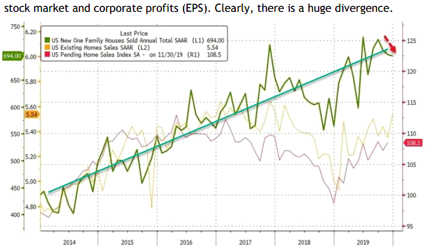Stock Markets and Corporate Profits (EPS). Clearly, there is a huge divergence