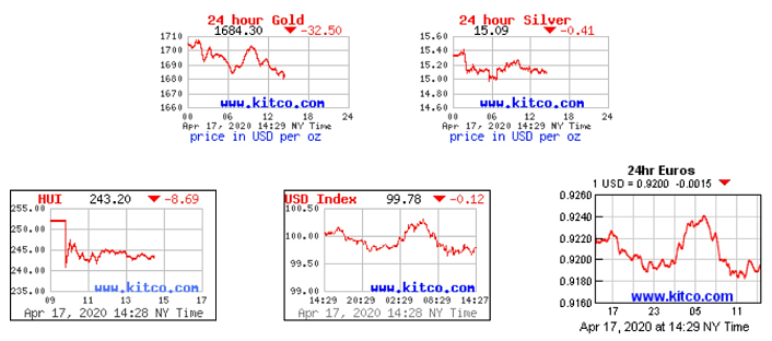 Charts: 24 Hour Gold, Silver, HUI, USD & EUR